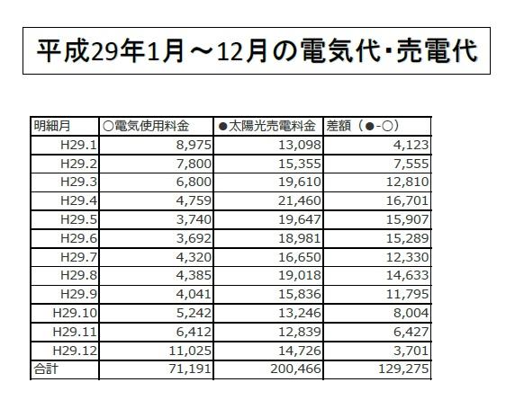 2017年電気代.JPG